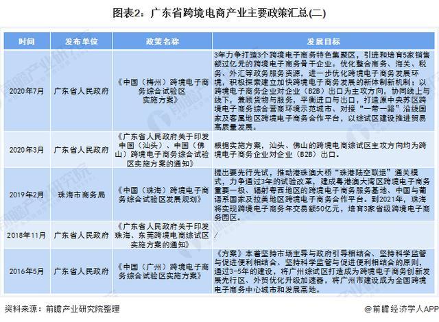 广东省为何能领跑中国跨境电商产业?
