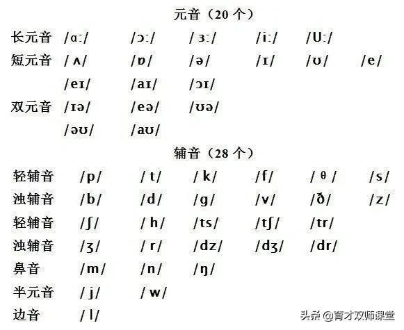 英语音标发音表