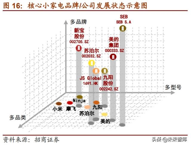 家电行业专题报告:小家电行业全景图