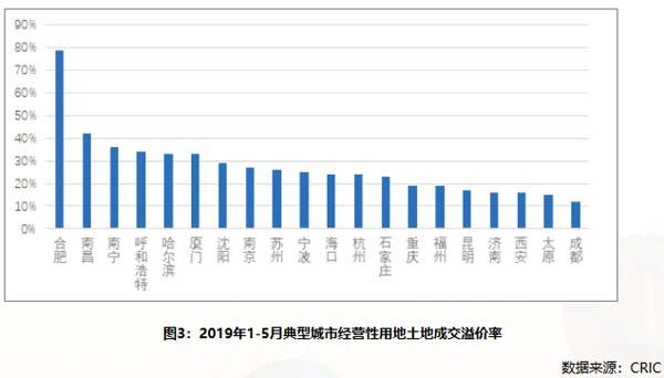 「中房研协」2019年前五月长三角5个典型城市土地市场跟踪