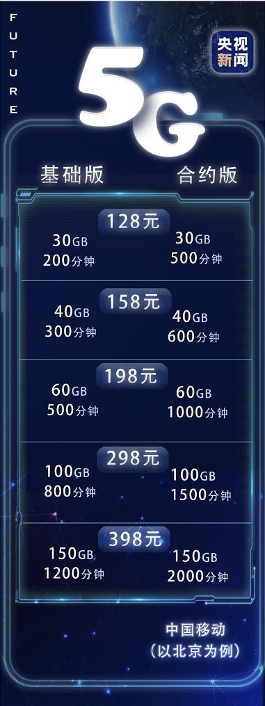 5G终于来了!中国正式进入5G时代