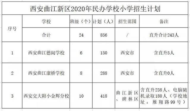 2020年曲江新区民办学校小学招生计划来啦
