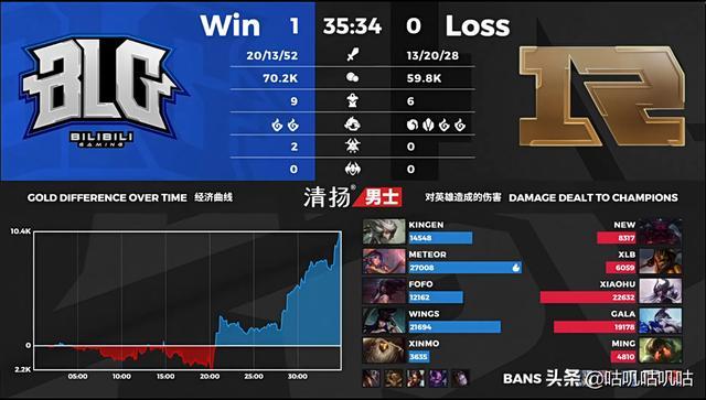 RNG被BLG击败,正式无缘季后赛,创近几年最差战绩