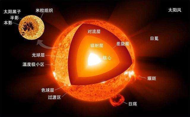 太阳大气分层结构图