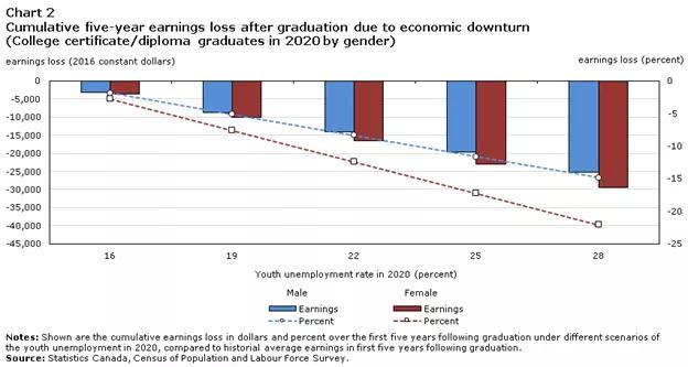 咋舌 | 今年毕业太难了,未来少赚2万5,迎头赶上要10年?
