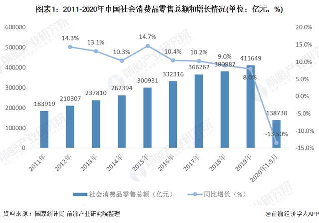 2020年中国新零售行业现状与发展趋势分析