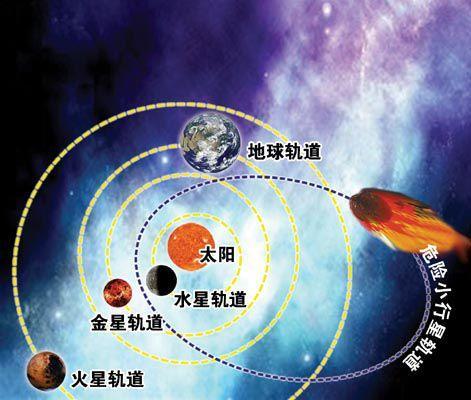 2036年小行星撞地球会发生吗?来看看有多少小行星危险在擦肩而来