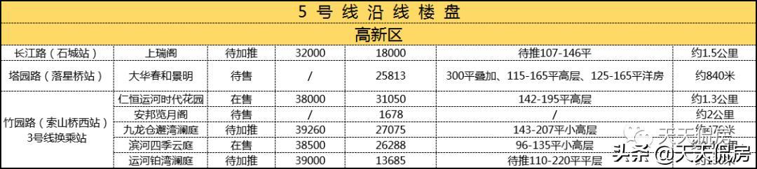"""最低均价1.32W!苏州换乘王5号线""""通了"""",沿线楼盘竟然这么多"""