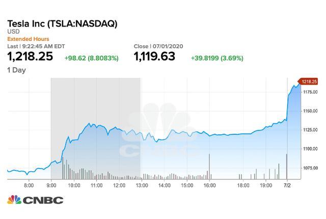 特斯拉股票飞涨,比okex上的比特币还贵,哪个更有价值?