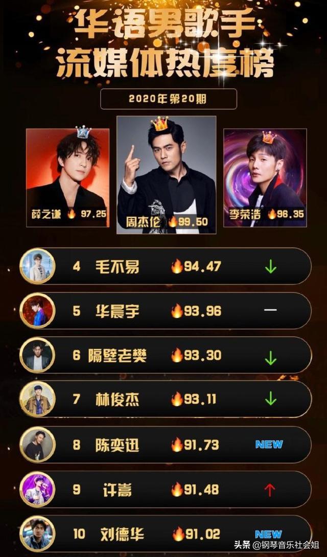 男歌手热度榜,华晨宇名次下跌,李荣浩势头很猛,榜单名次很意外