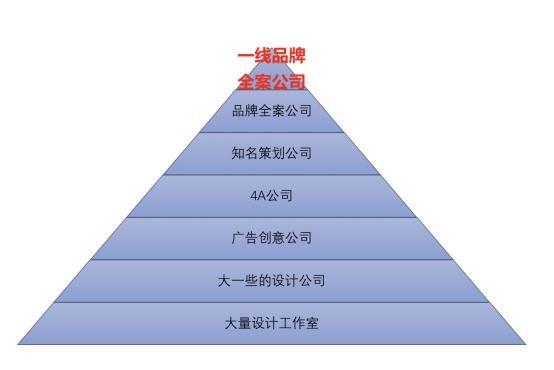 中国营销策划公司排名前10名