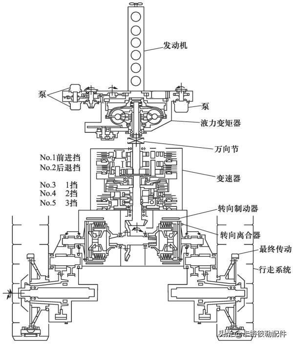 推土机的结构和工作原理