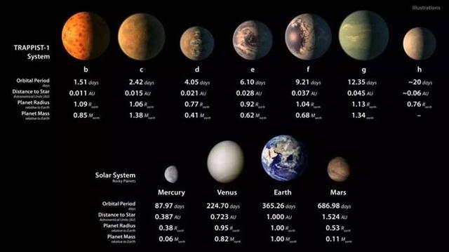 """距离地球仅39光年,7颗行星都有大气层,哪个会成为""""第二地球""""呢?-第3张图片-IT新视野"""