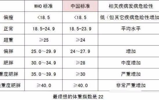 女性体脂标准计算公式