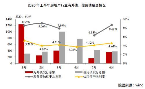 2020上半年房企融资环境持续趋紧,融资成本小幅上升