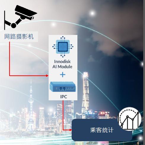 EP Market Trends藉由 人工智能 使公共交通变得更人工智能