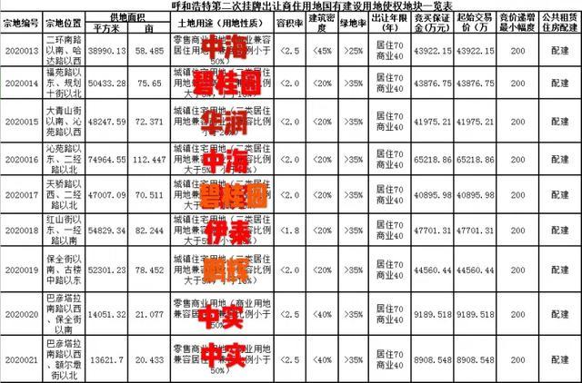 中海、碧桂园成呼市第二次土拍最大赢家,保全庄毫沁营热度依旧