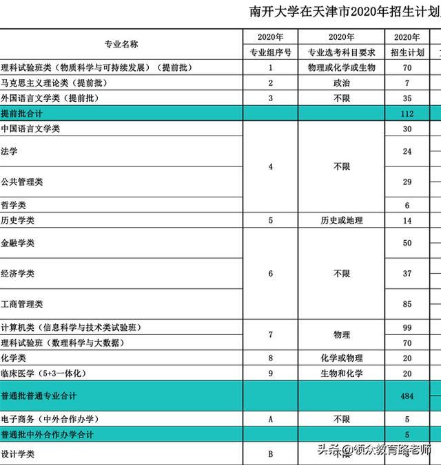 """天津新高考志愿的通俗介绍,""""专业组""""、""""限选科目""""如何利用?"""