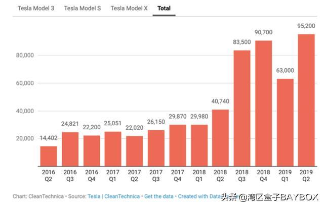 特斯拉Q2交付超预期 Model Y和中国工厂值得期待插图(2)