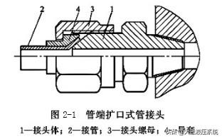 水管常识:4分管、6分管水管的直径,丝口螺纹,铝塑管接头规格