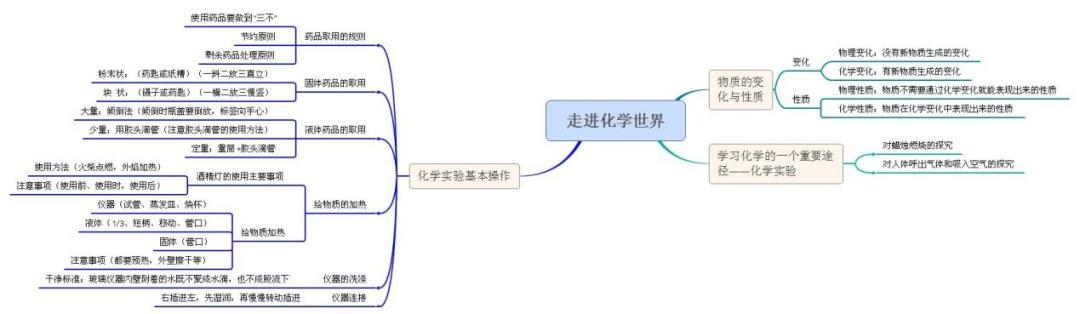 初中化学知识点思维导图