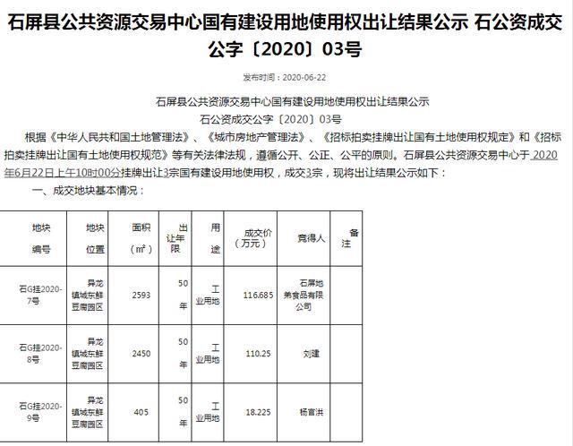 """石屏今年土地首拍,一口气出让13宗收入1.1亿,与""""豆腐""""有关"""