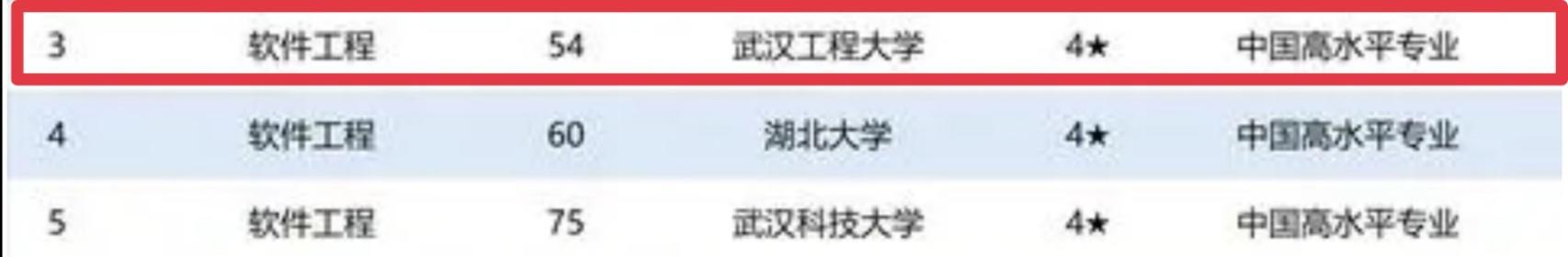 校友会中国一流专业榜出炉,湖北前十强中,它是唯一省属高校
