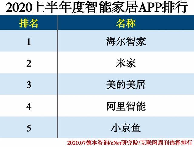 """""""2020上半年度APP分类排行""""发布智能家居行业海尔智家App居榜首"""