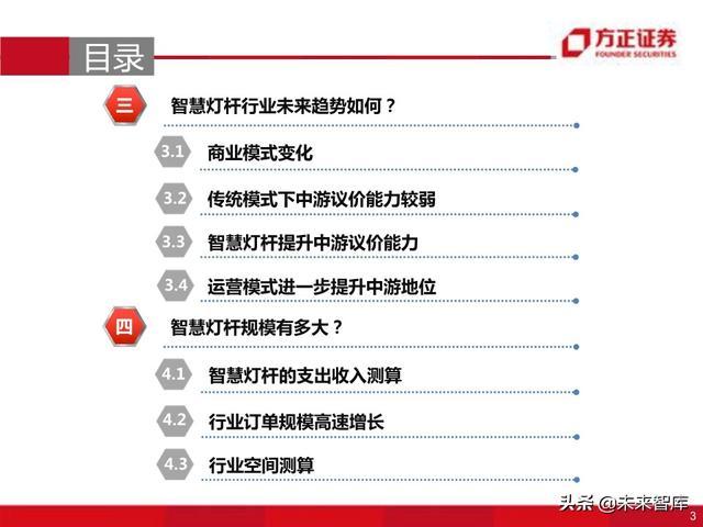 物联网专题报告:智慧灯杆八问八答