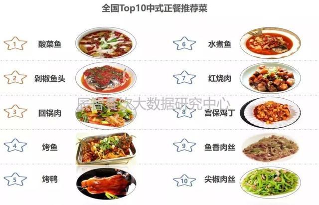 餐饮行业分析报告!插图18