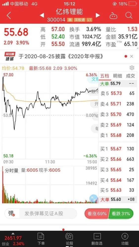 1024.7亿!惠州亿纬锂能市值破千亿大关