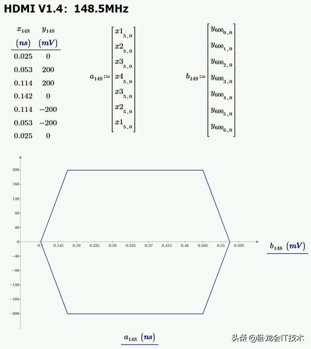 示波器信號眼圖看的多,是不是惦記上仿真軟件中眼圖了