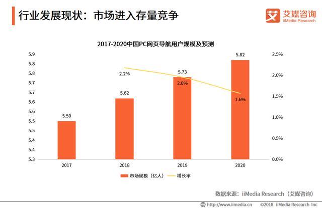 艾媒报告 2018中国PC网页导航专题研究报告