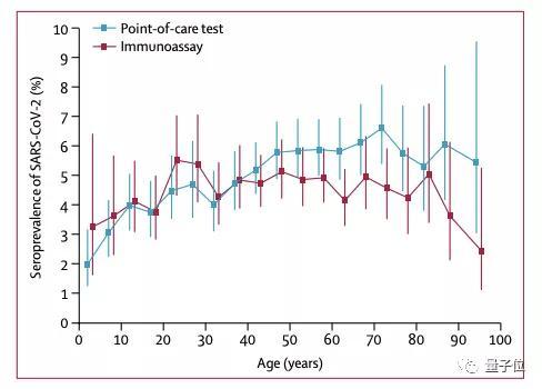 《柳叶刀》:群体免疫无法实现;最新研究:西班牙抗体阳性率仅5%