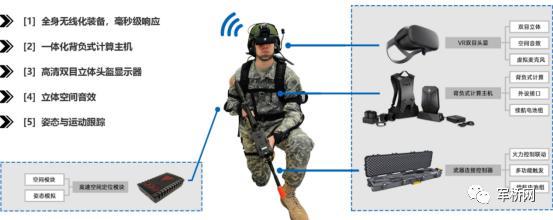 部队VR训练分析系统