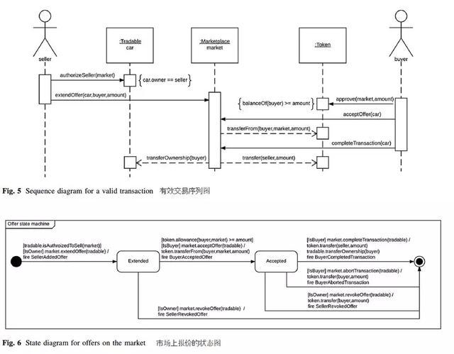区块链上交易传统资产的实例研究