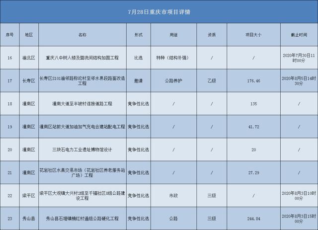 2020.07.28重庆市项目汇总