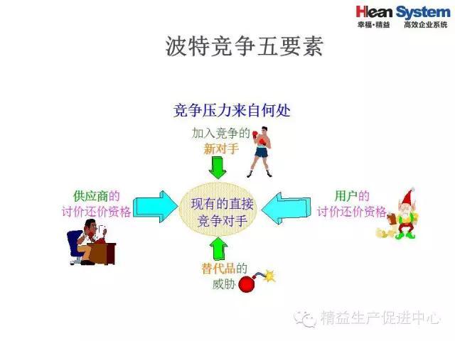 「精益学堂」精益老师常用方法和工具(一)