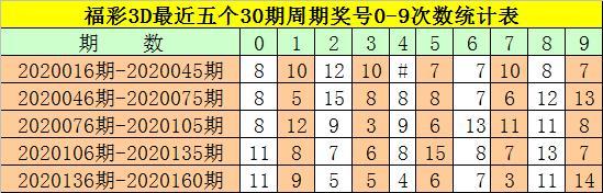 福彩3D第20161期钟玄推荐:不看好大号转冷