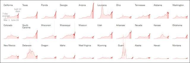 美國新冠確診連續第5天創新高,單日達到近4.5萬例