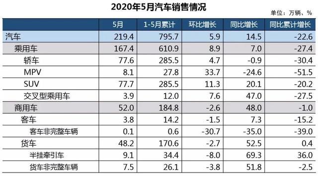"""6月销量环比增长52.9%,新宝骏为何能迅速实现""""深V""""反弹?"""