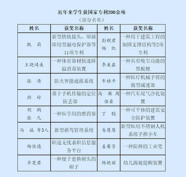 厉害了!武汉一高校学子近三年来获得省部级及以上奖项近5000项