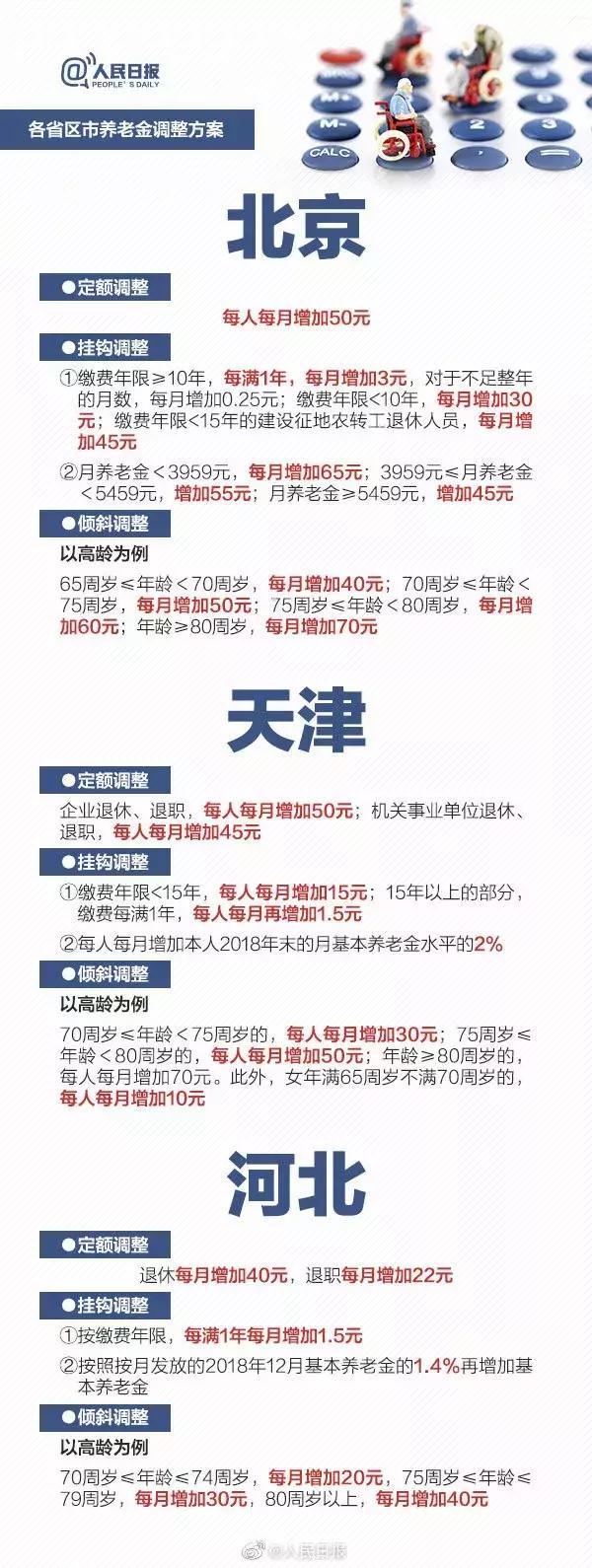 枣庄市机关事业退休人员20/6养老金调整概况