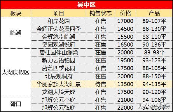 刚需必看!41个项目,最低单价仅9500元/㎡!全在这儿了