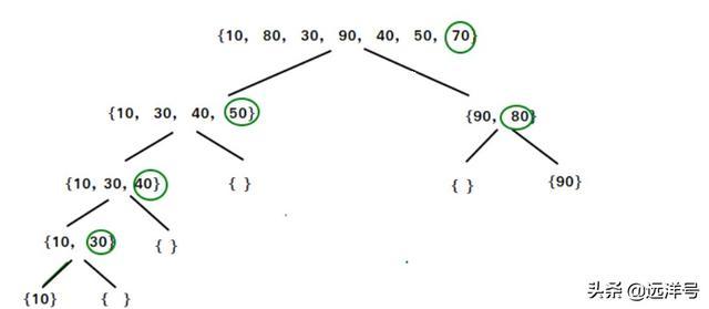 为什么说快速排序是最快排序算法?