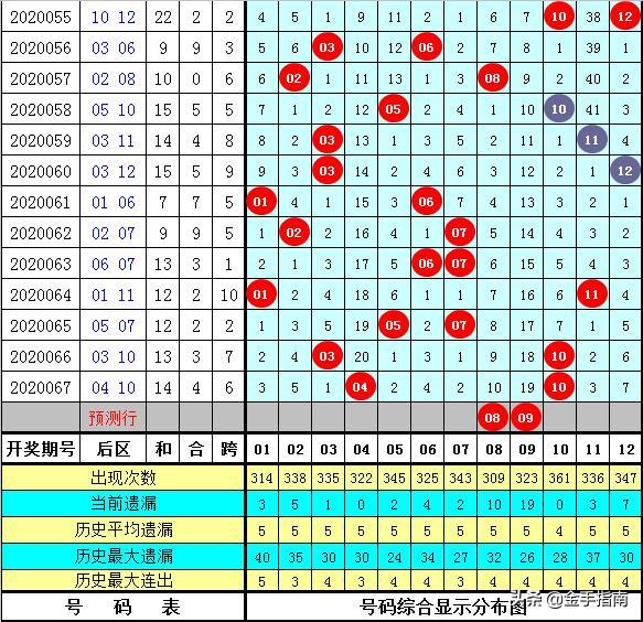 铁血大乐透20068期:前区除5余数断1路,这注5+2能赢钱