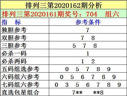 刘明排列三2020162期:本期通杀两码12,双胆参考78