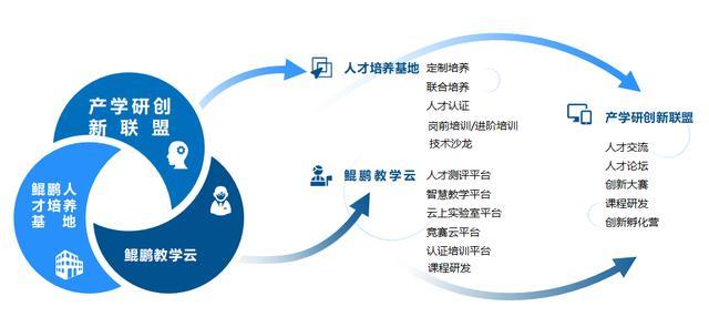 中软国际教育科技集团助力打造鲲鹏计算产业人才生态和创新生态