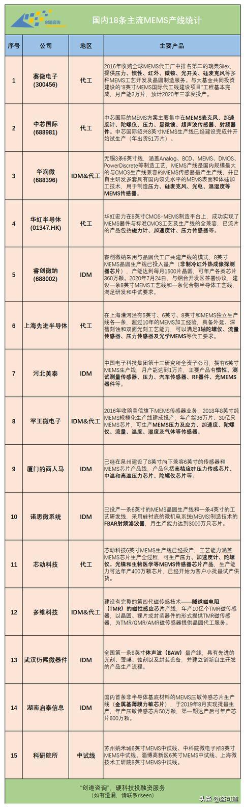 国内18条主流MEMS产线统计