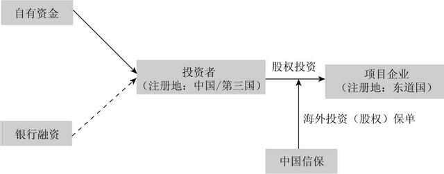 房地产融资计划书模板